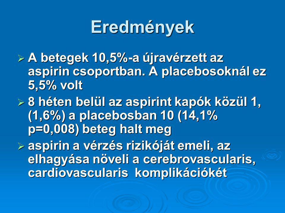 Eredmények A betegek 10,5%-a újravérzett az aspirin csoportban. A placebosoknál ez 5,5% volt.
