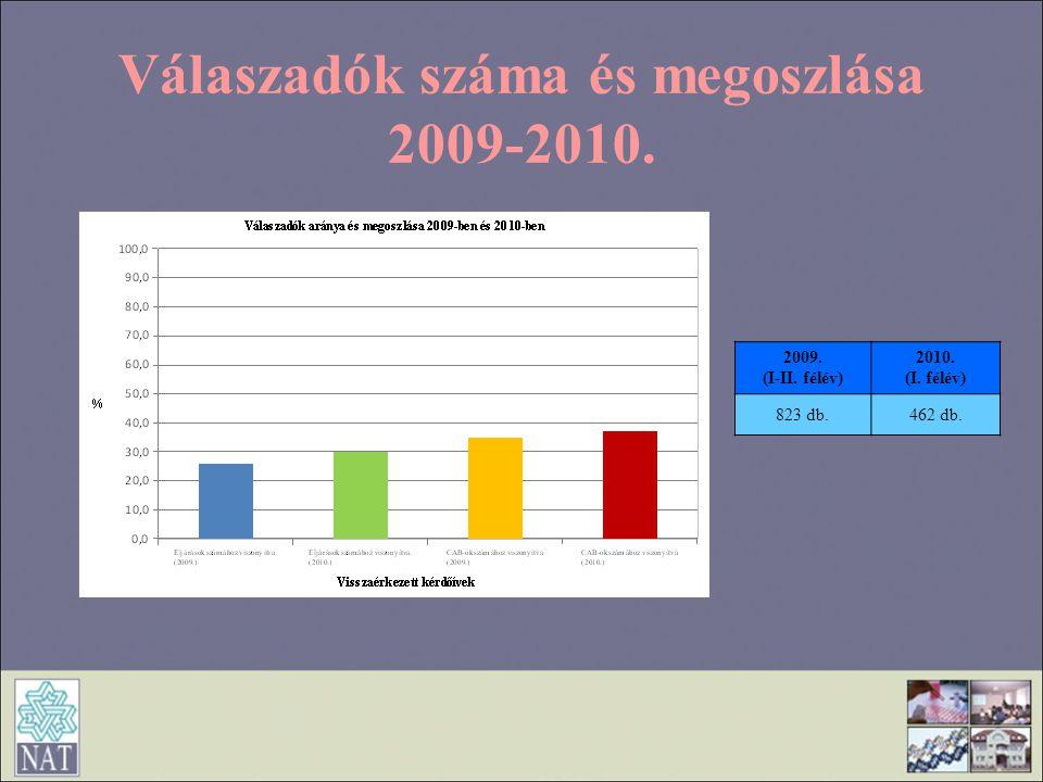 Válaszadók száma és megoszlása 2009-2010.