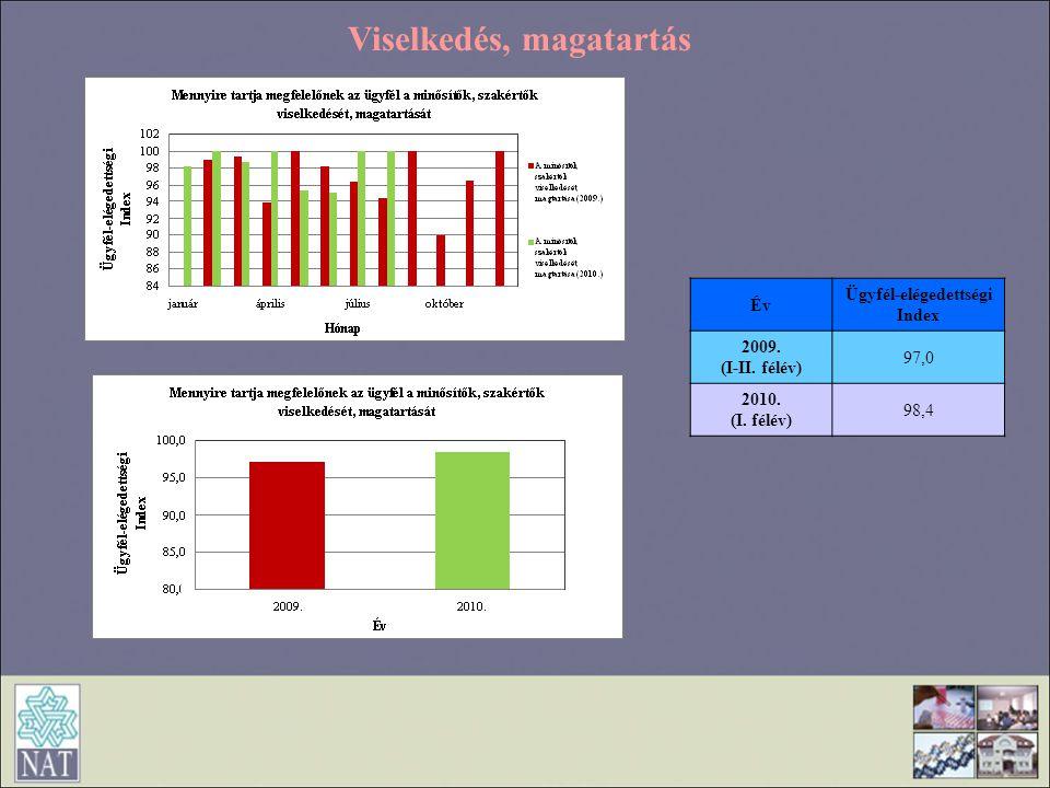 Viselkedés, magatartás Ügyfél-elégedettségi Index