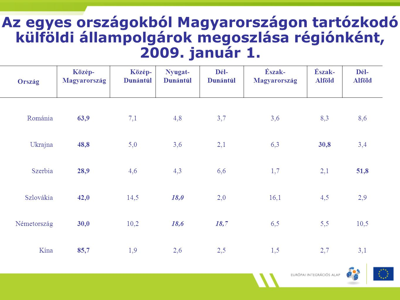 Az egyes országokból Magyarországon tartózkodó külföldi állampolgárok megoszlása régiónként, 2009. január 1.