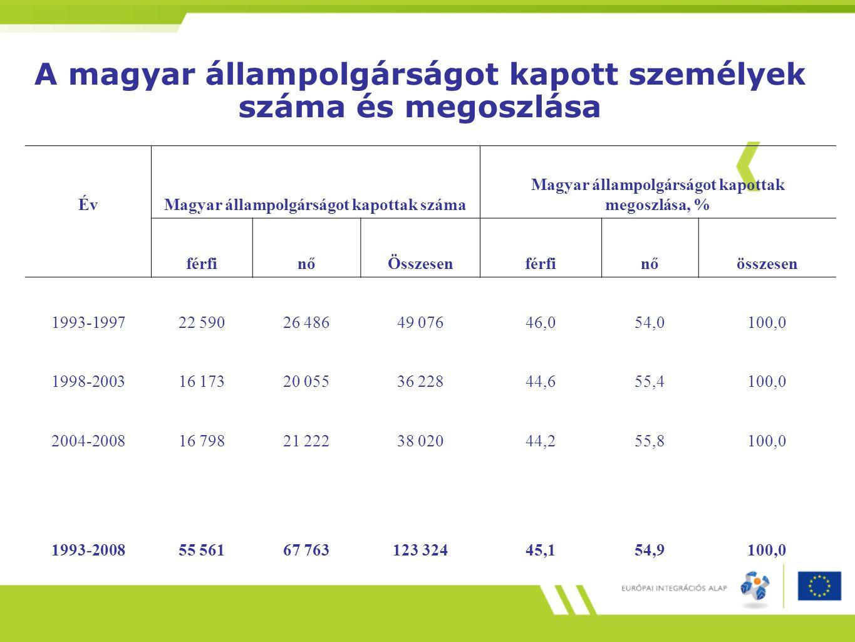A magyar állampolgárságot kapott személyek száma és megoszlása