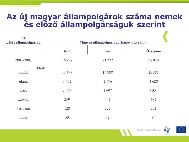 Magyar állampolgárságot kapottak száma