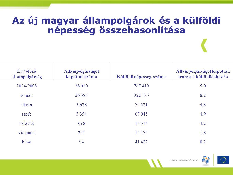 Az új magyar állampolgárok és a külföldi népesség összehasonlítása