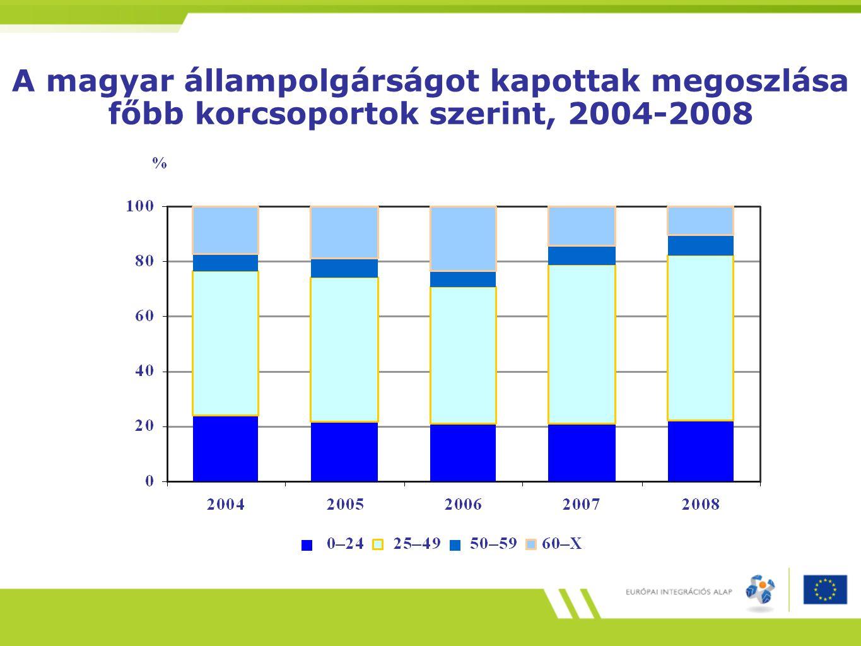 A magyar állampolgárságot kapottak megoszlása főbb korcsoportok szerint, 2004-2008