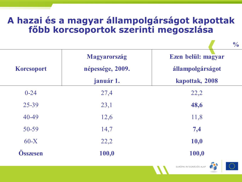 A hazai és a magyar állampolgárságot kapottak főbb korcsoportok szerinti megoszlása
