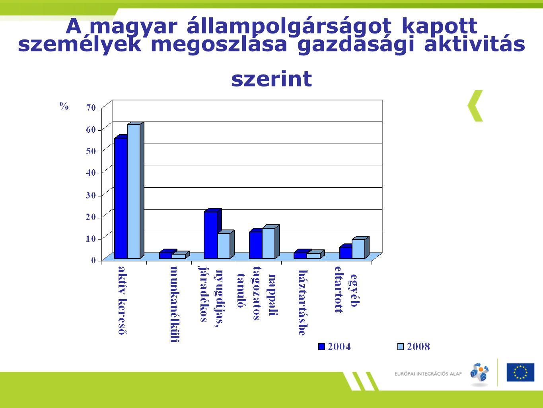 A magyar állampolgárságot kapott személyek megoszlása gazdasági aktivitás szerint