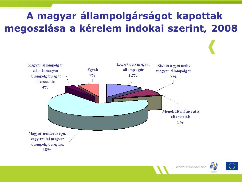 A magyar állampolgárságot kapottak megoszlása a kérelem indokai szerint, 2008