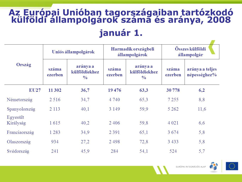 Az Európai Unióban tagországaiban tartózkodó külföldi állampolgárok száma és aránya, 2008 január 1.