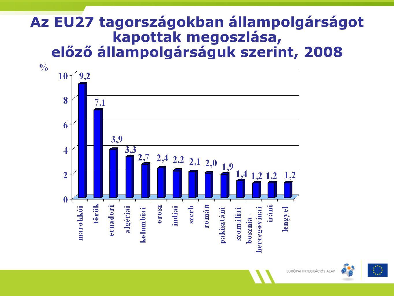 Az EU27 tagországokban állampolgárságot kapottak megoszlása, előző állampolgárságuk szerint, 2008
