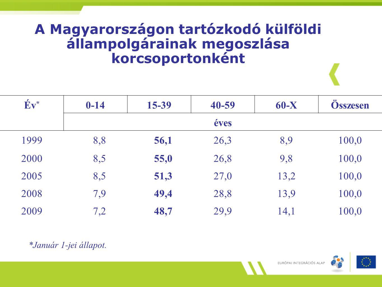A Magyarországon tartózkodó külföldi állampolgárainak megoszlása korcsoportonként