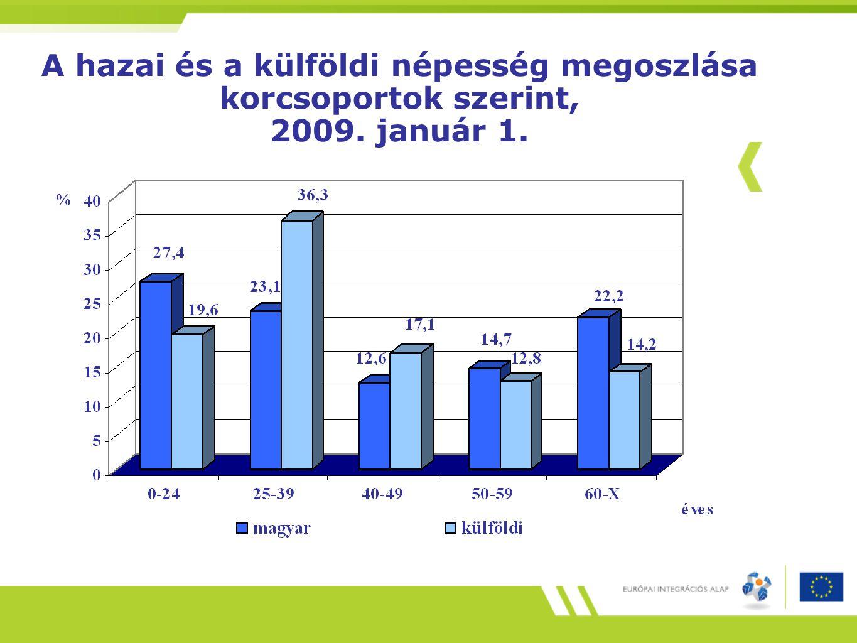 A hazai és a külföldi népesség megoszlása korcsoportok szerint, 2009