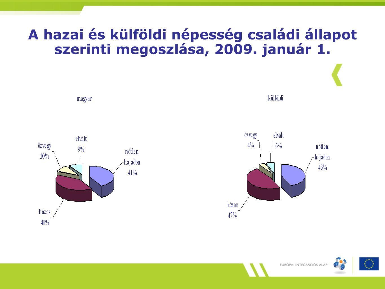 A hazai és külföldi népesség családi állapot szerinti megoszlása, 2009
