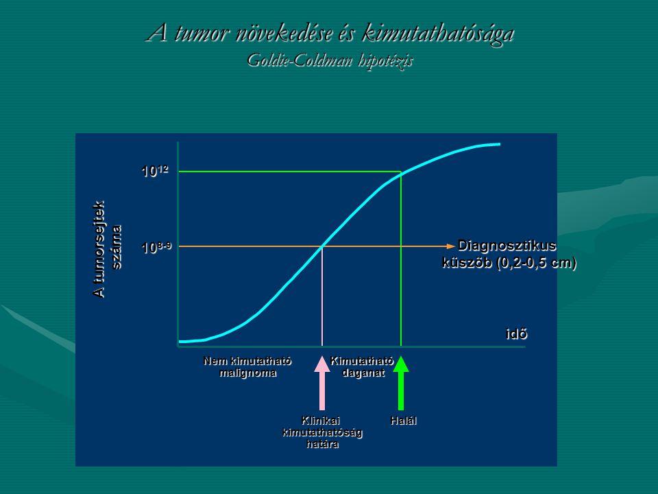 A tumor növekedése és kimutathatósága Goldie-Coldman hipotézis