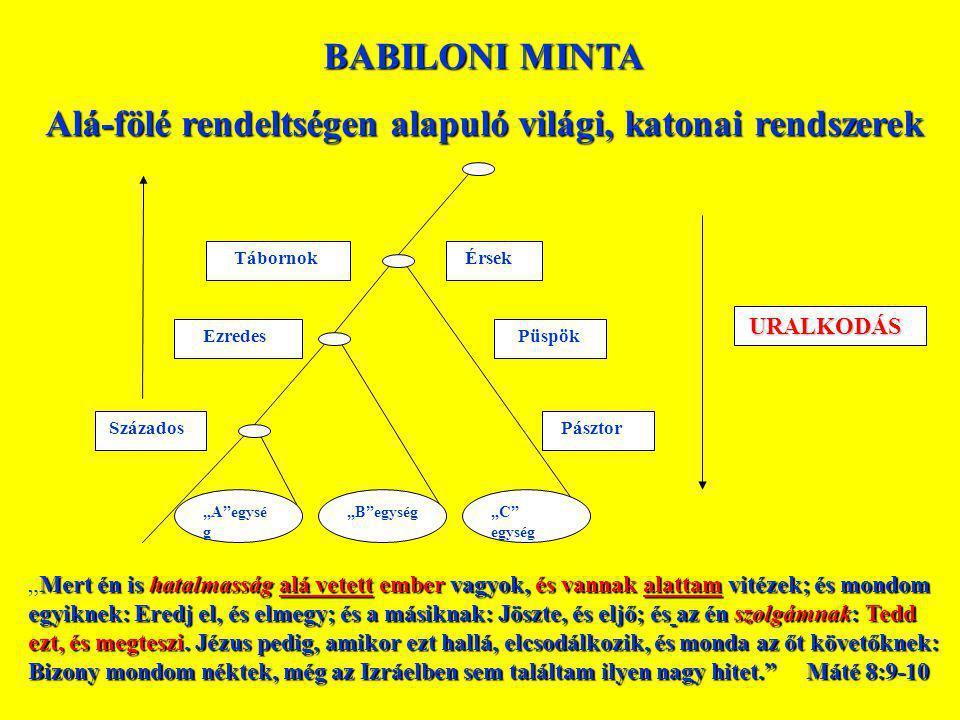 Alá-fölé rendeltségen alapuló világi, katonai rendszerek