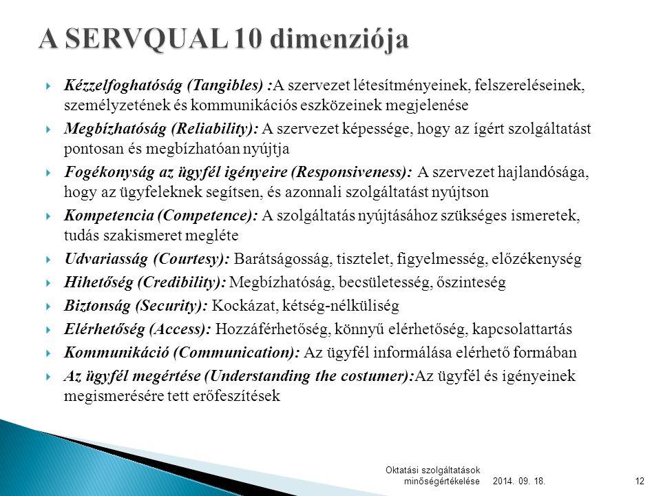 A SERVQUAL 10 dimenziója