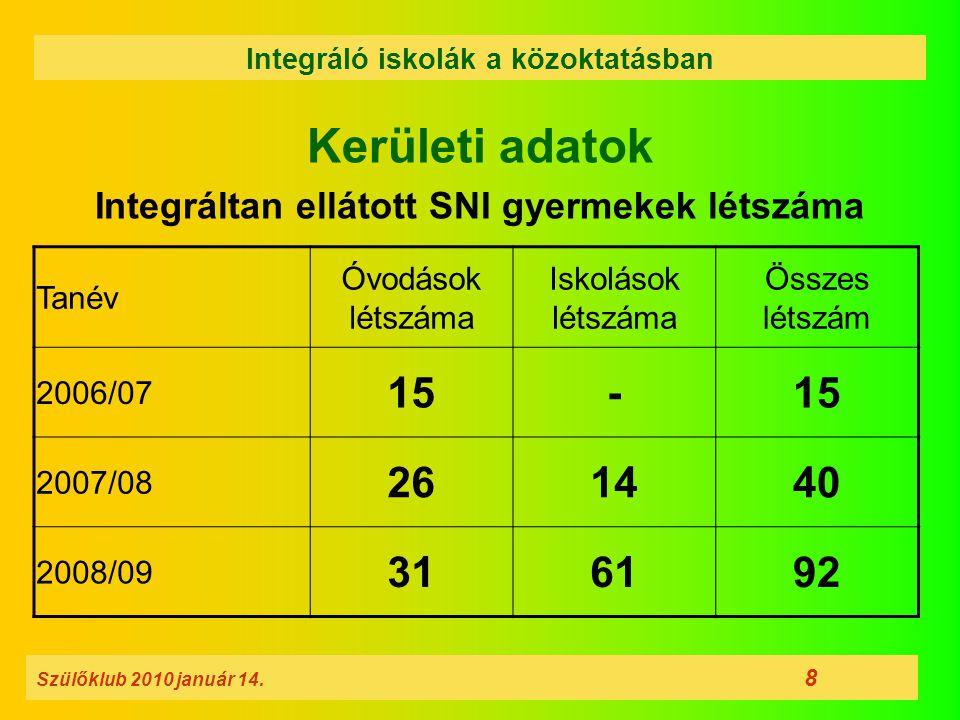 Kerületi adatok Integráltan ellátott SNI gyermekek létszáma