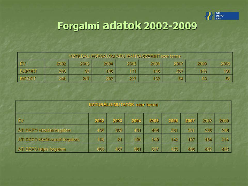 Forgalmi adatok 2002-2009 VÍZOLDALI FORGALOM ÁRU IRÁNYA SZERINT ezer tonna. ÉV. 2002. 2003. 2004.