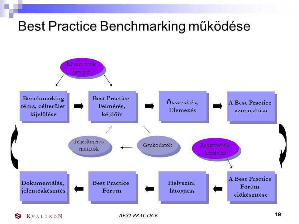 Best Practice Benchmarking működése