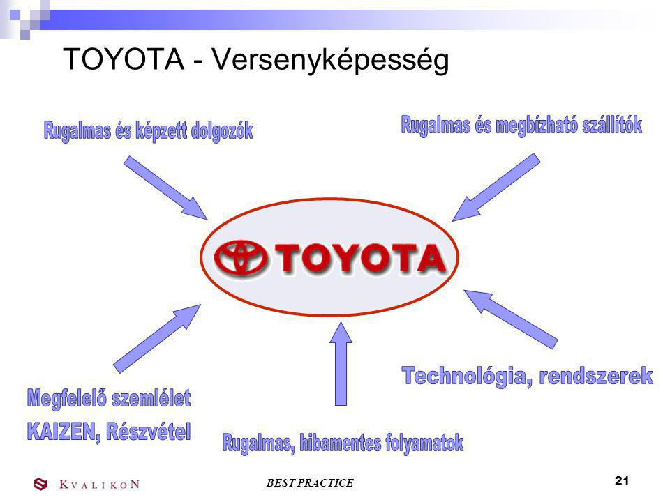 TOYOTA - Versenyképesség