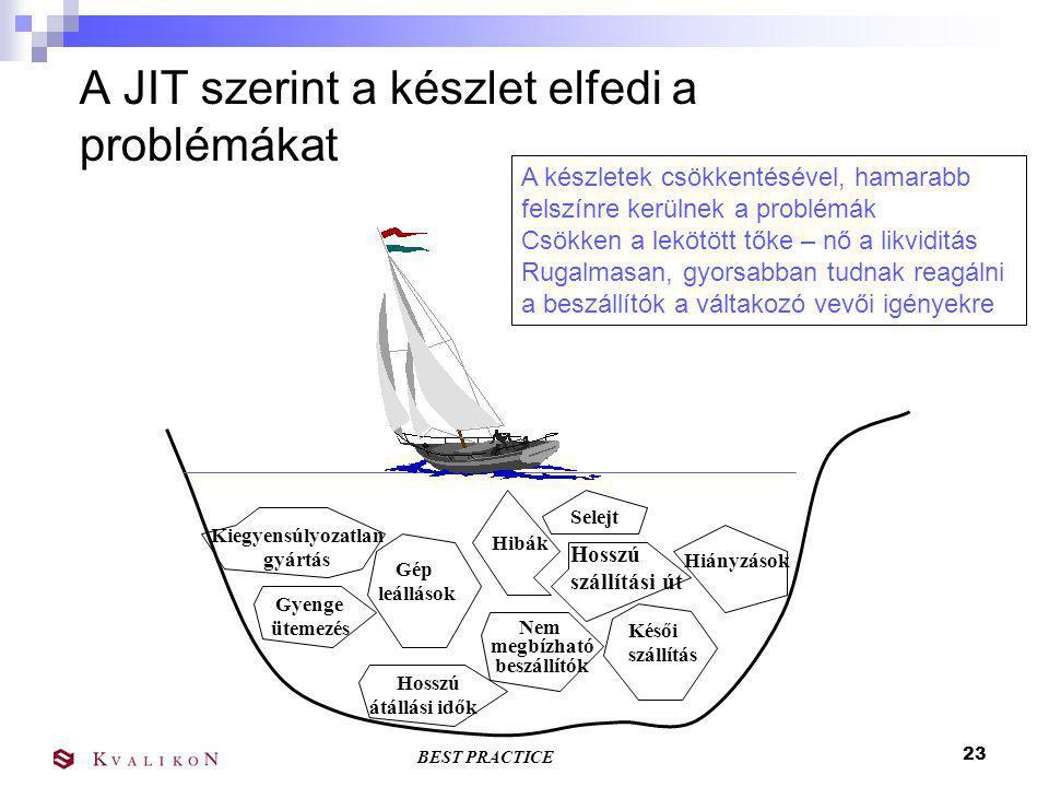 A JIT szerint a készlet elfedi a problémákat