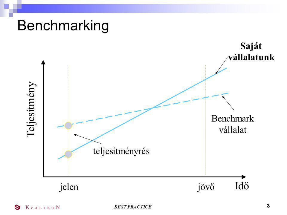 Benchmarking Teljesítmény Idő Saját vállalatunk Benchmark vállalat