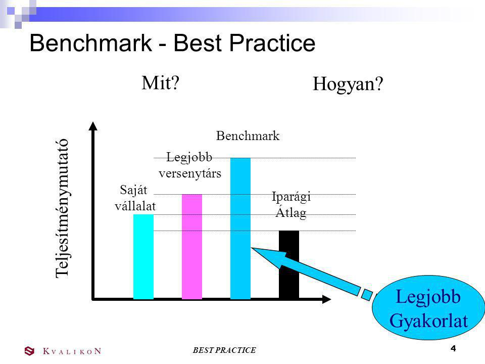 Benchmark - Best Practice