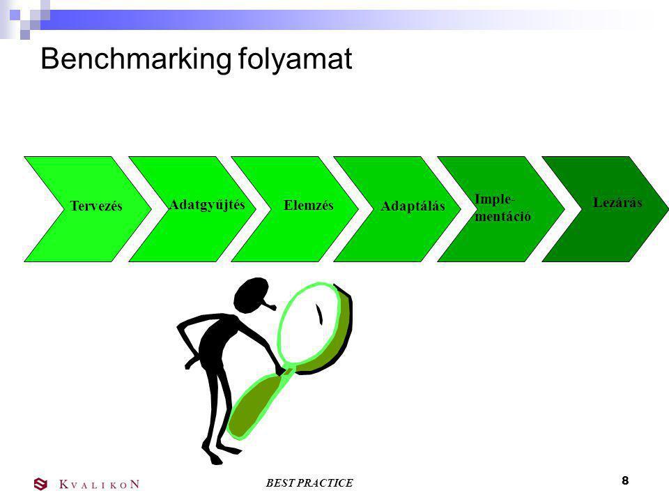 Benchmarking folyamat