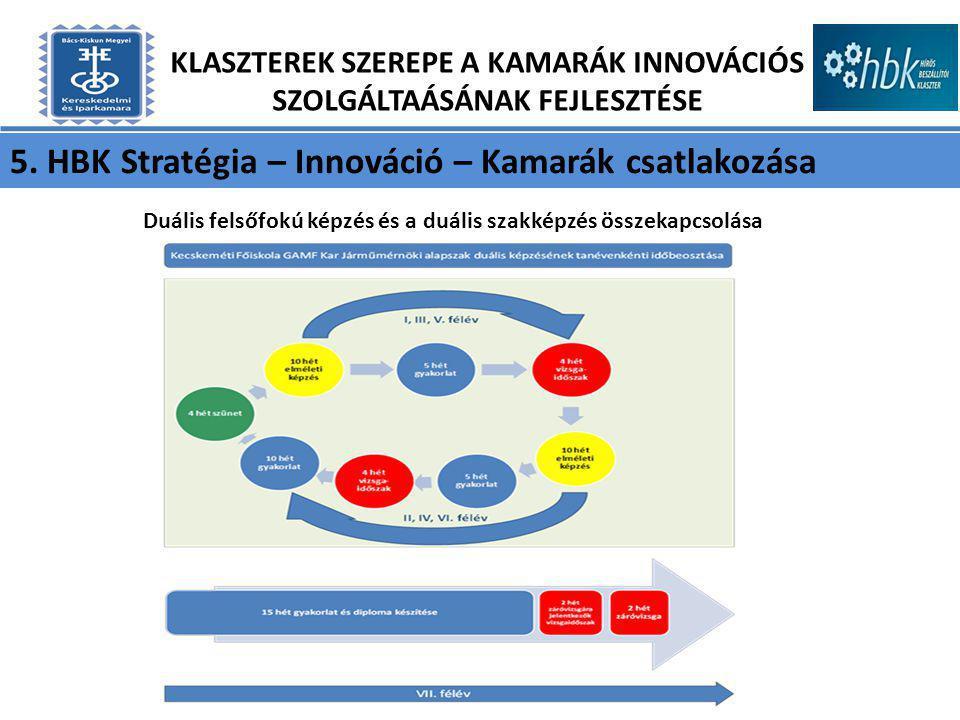 5. HBK Stratégia – Innováció – Kamarák csatlakozása