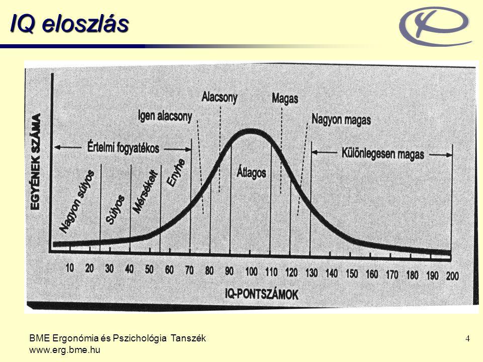 IQ eloszlás BME Ergonómia és Pszichológia Tanszék www.erg.bme.hu