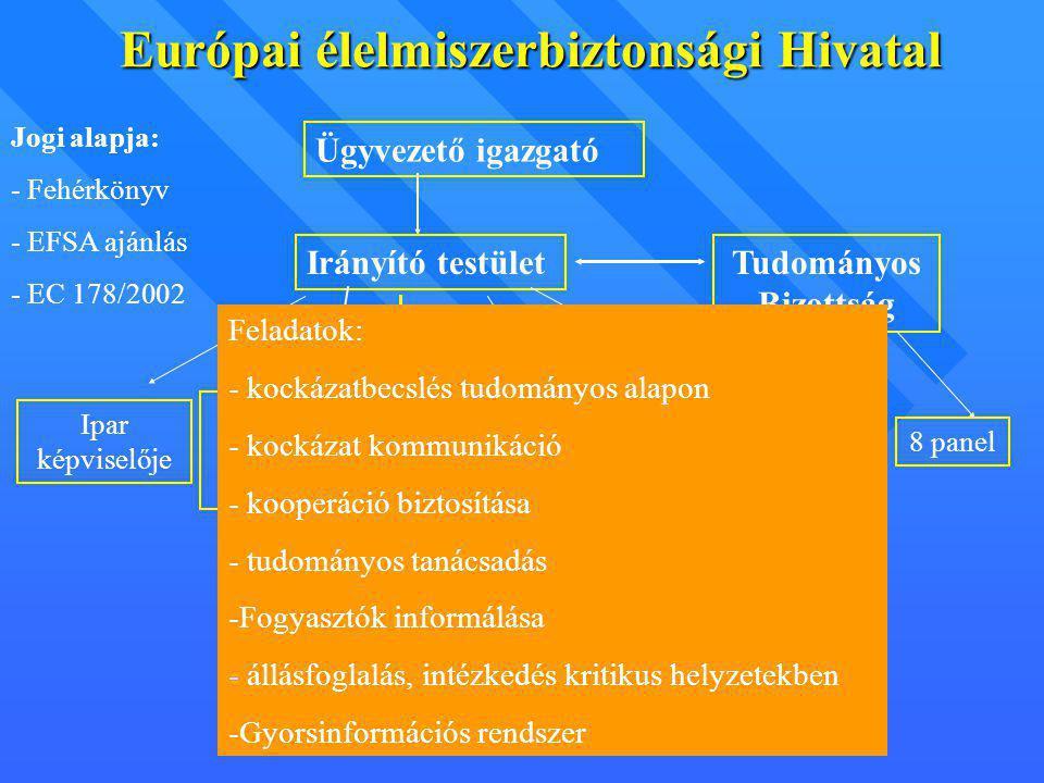 Európai élelmiszerbiztonsági Hivatal