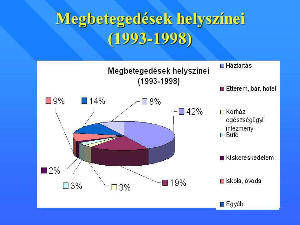 Megbetegedések helyszínei (1993-1998)