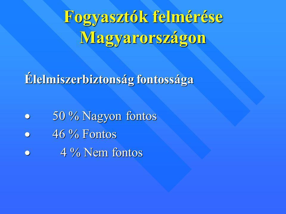 Fogyasztók felmérése Magyarországon