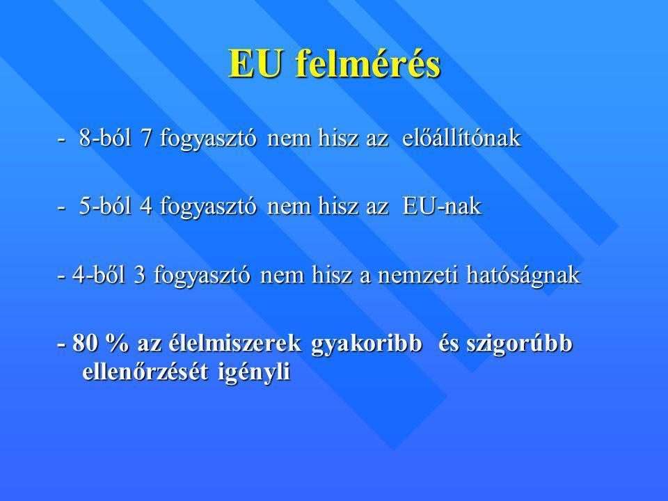 EU felmérés - 8-ból 7 fogyasztó nem hisz az előállítónak