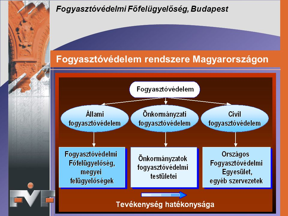 Fogyasztóvédelem rendszere Magyarországon