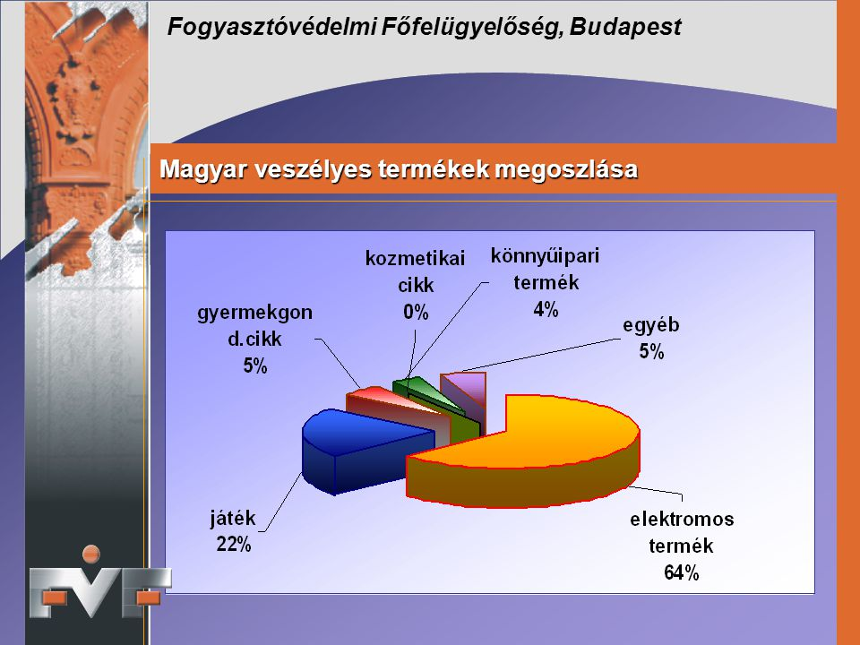 Magyar veszélyes termékek megoszlása
