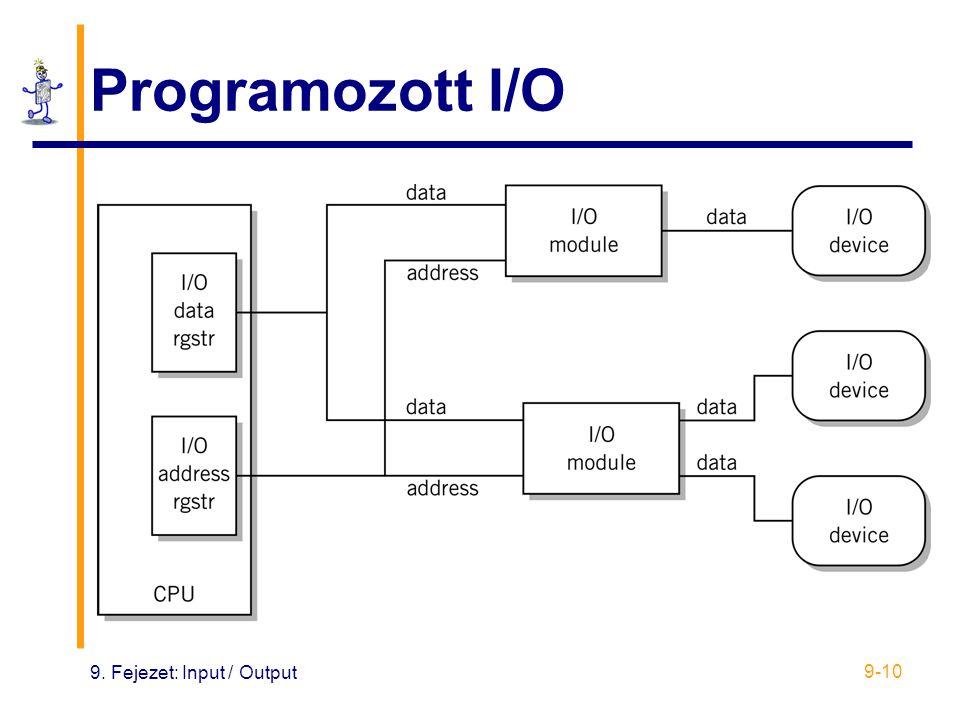 Programozott I/O 9. Fejezet: Input / Output