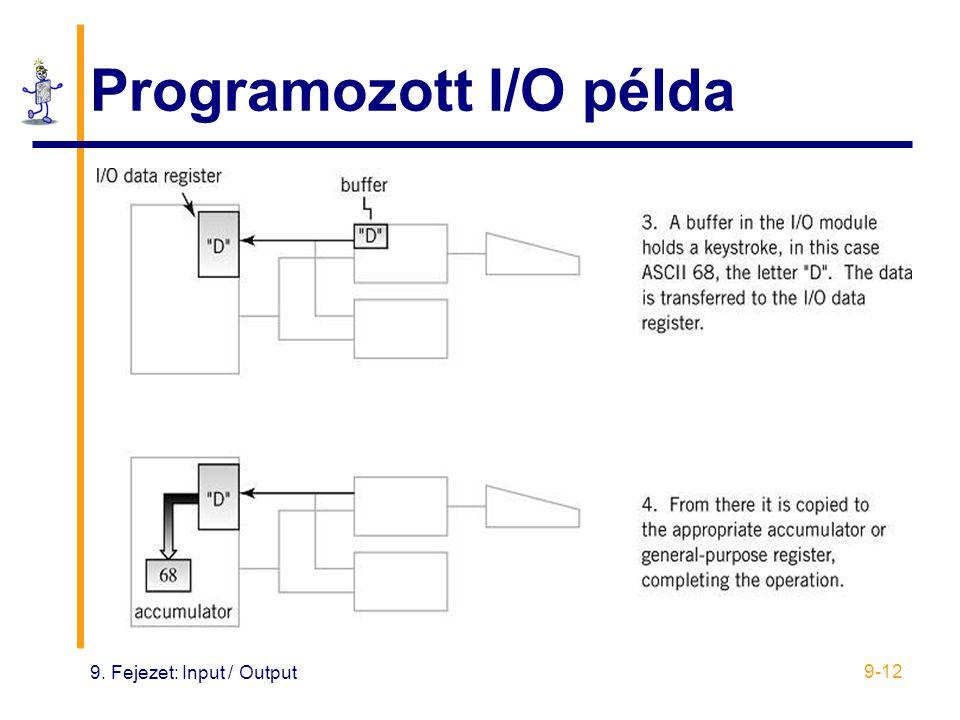 Programozott I/O példa