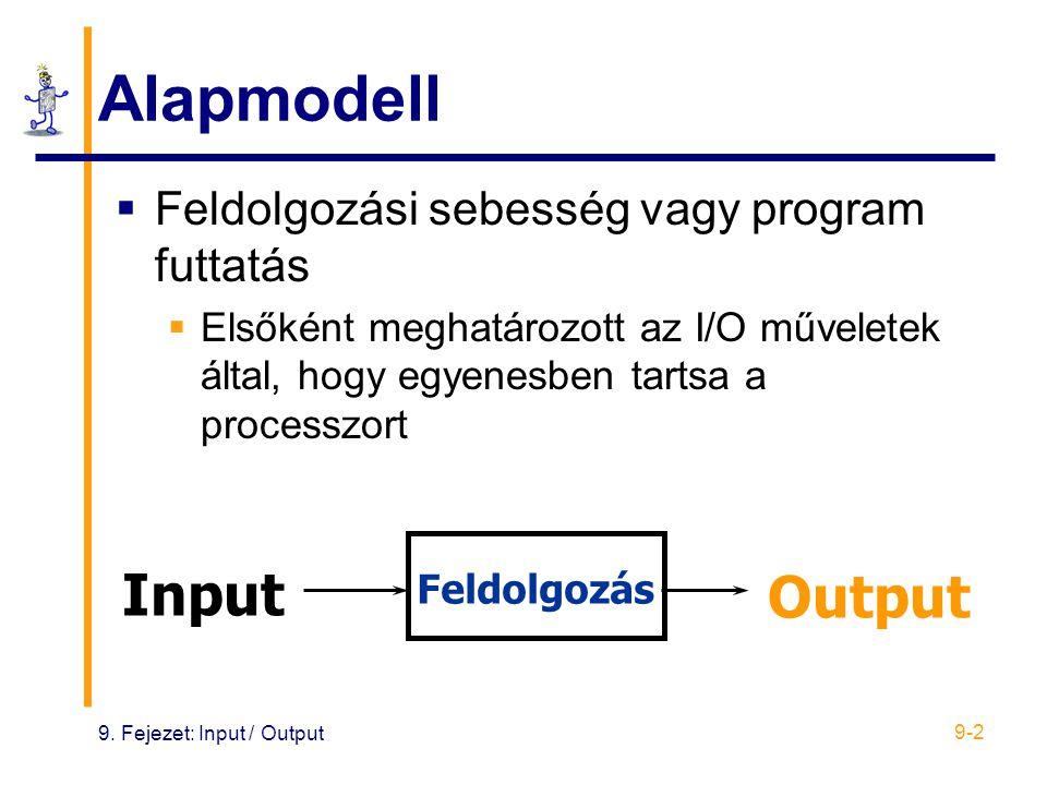 Alapmodell Input Output Feldolgozási sebesség vagy program futtatás
