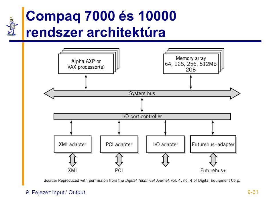 Compaq 7000 és 10000 rendszer architektúra