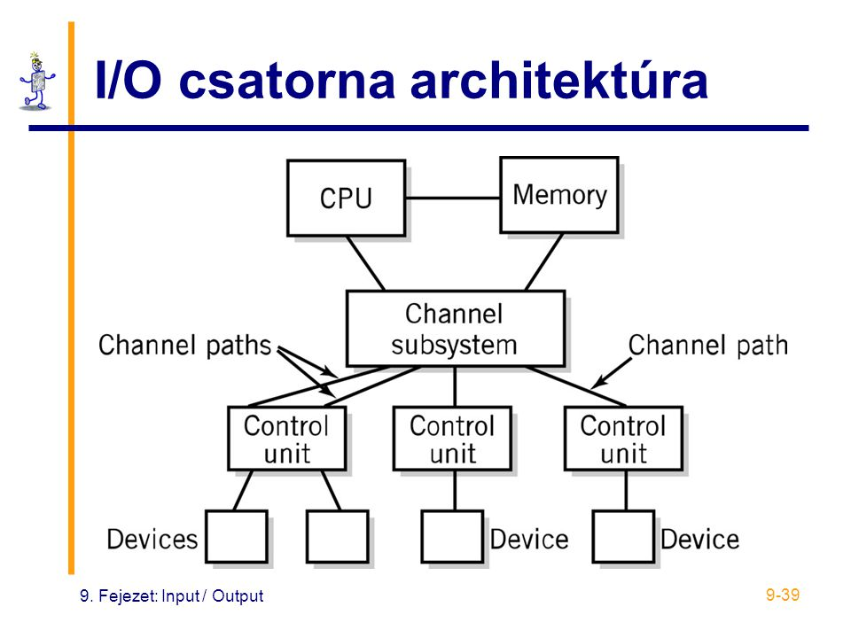 I/O csatorna architektúra