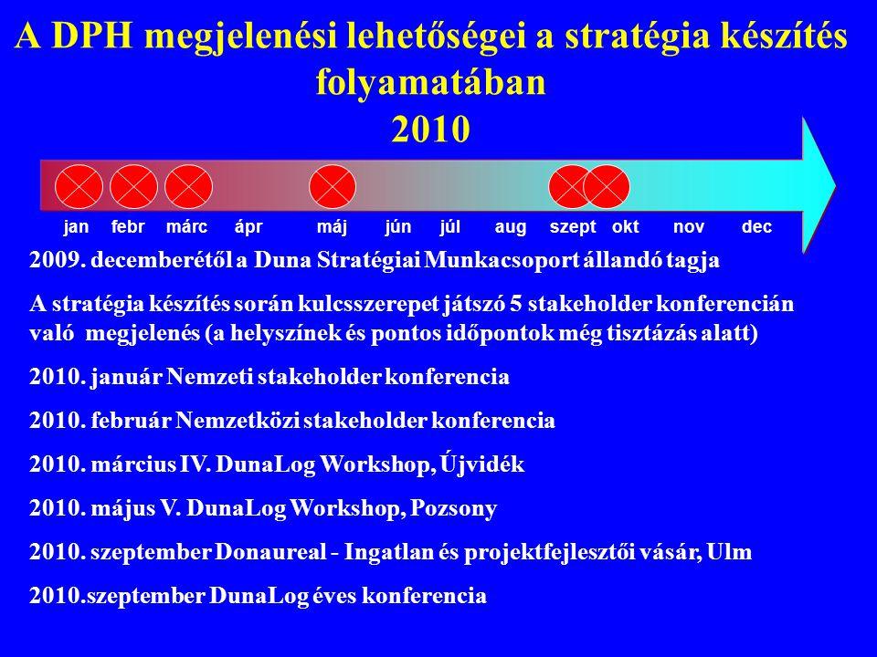 A DPH megjelenési lehetőségei a stratégia készítés folyamatában 2010