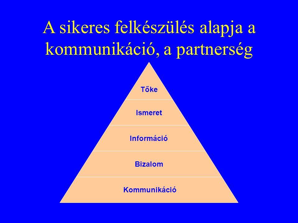 A sikeres felkészülés alapja a kommunikáció, a partnerség