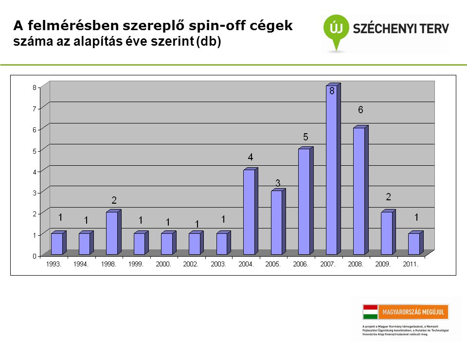 A felmérésben szereplő spin-off cégek száma az alapítás éve szerint (db)