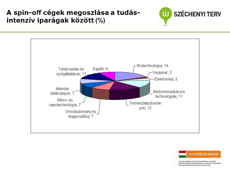 A spin-off cégek megoszlása a tudás-intenzív iparágak között (%)