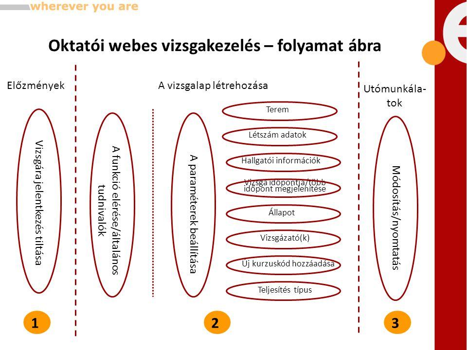Oktatói webes vizsgakezelés – folyamat ábra