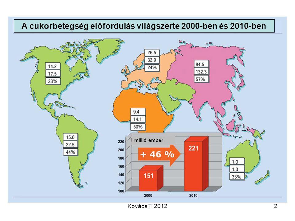 A cukorbetegség előfordulás világszerte 2000-ben és 2010-ben