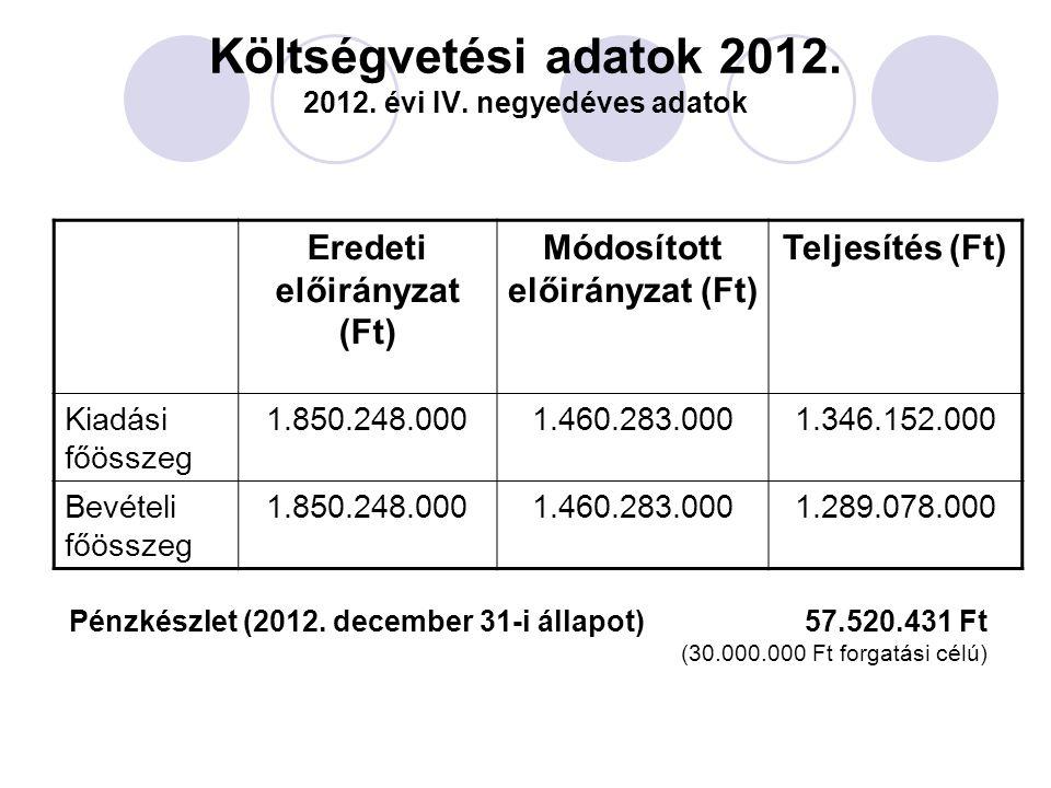 Költségvetési adatok 2012. 2012. évi IV. negyedéves adatok