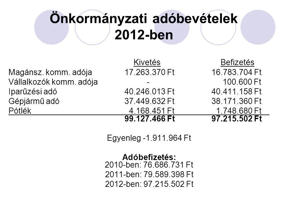 Önkormányzati adóbevételek 2012-ben