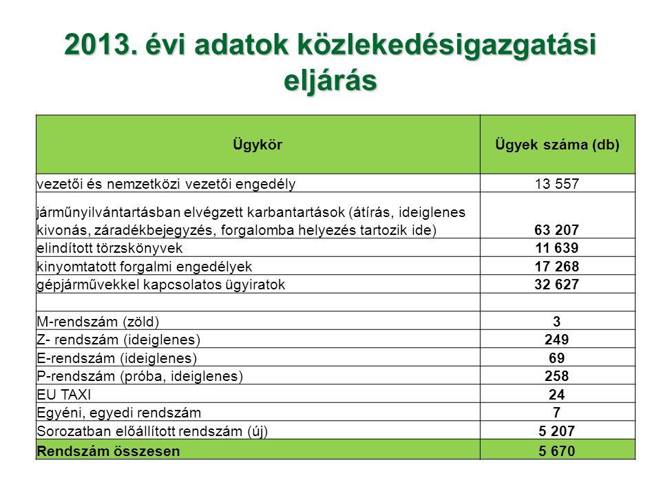 2013. évi adatok közlekedésigazgatási eljárás