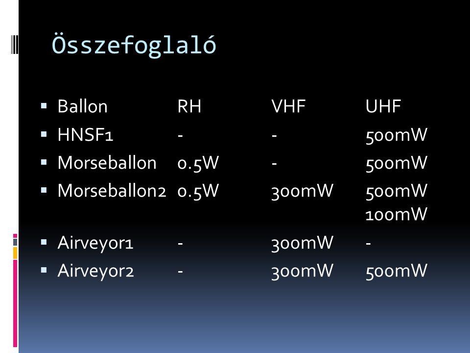 Összefoglaló Ballon RH VHF UHF HNSF1 - - 500mW